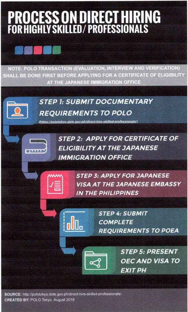 フィリピン人の雇用】POEAとPOLOの手続き概要 | 海外進出、ビザ、書類